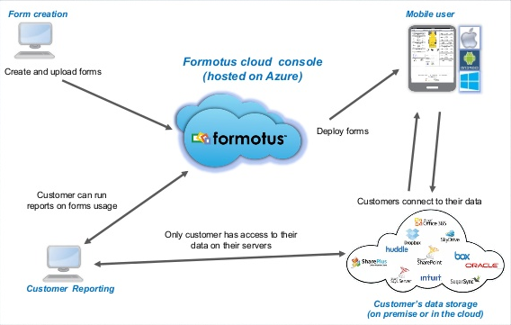 Formotus Mobile Application and Cloud Architecture